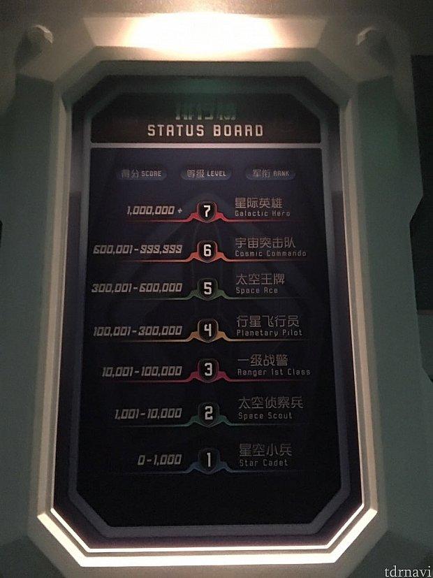 ステータスボード。得点によって7段階のランクがあります。