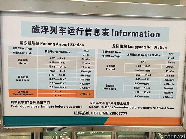 運行間隔や最高速の時間帯、始発/終電の情報が掲示されています。