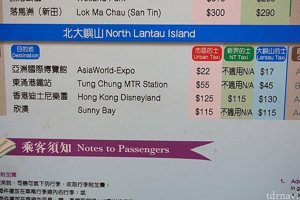 予想運賃はこの表をもとに出力されているようです。