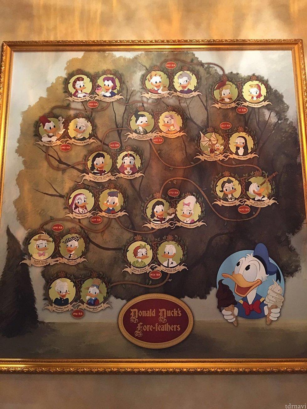壁にはドナルド家の家系図。