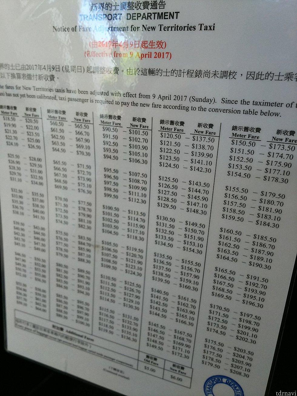 6月に乗った緑タクシーの車内にあった新料金のお知らせ表。これによると、4月9日に新料金に変わったけど、メーターは古いままだから、こう変わりますってことだけど…
