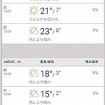 12月4日から8日で行きました。その時のアナハイムの気温です。最高温度は比較的暖かいですが最高気温と最低気温の幅がものすごい。日中体感的には10月中旬くらいの気温でした。朝と夜はガクッと下がります。ほぼ12月頭の日本と変わらない寒さです。
