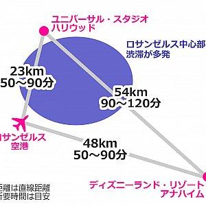 ロサンゼルス空港、ユニバーサルスタジオ、アナハイムの距離関係図。3地点のスケールは正しいです。